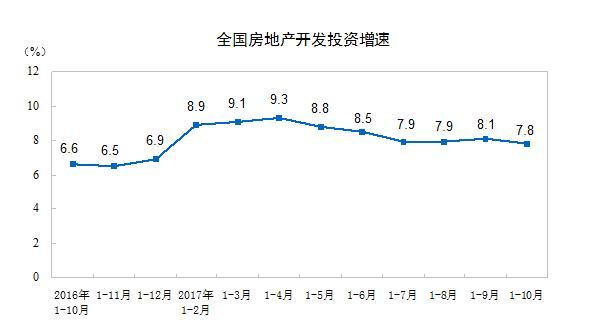 10月房地产投资增速回落至7.9% 创9个月以来新低