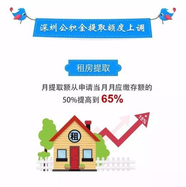 深圳公积金提取额度上调 可提取缴存额的65%交房租