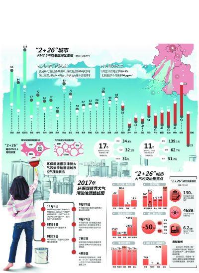 大气污染传输通道17城PM2.5同比下降 北京降幅排前三