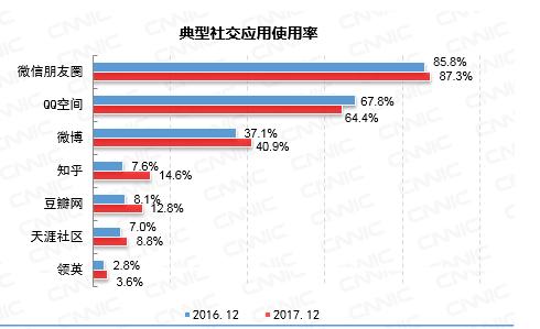 CNNIC:微博影响力显著提升 网络用户使用率已逐渐增加中