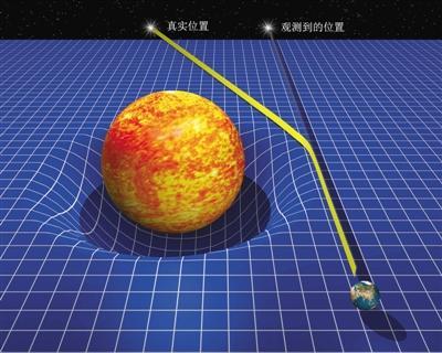 学者:行星围绕太阳的运动是惯性 不需要万有引力