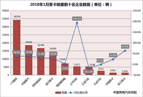 """1月重卡销量环比增六成 全年""""白热化""""竞争开启"""