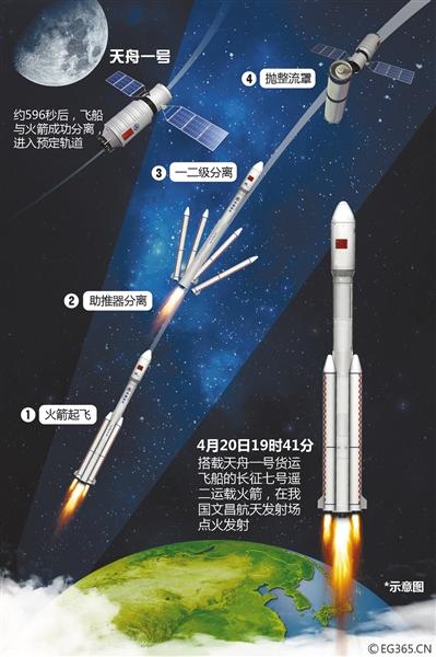 中国火箭一次可发射10多辆特斯拉
