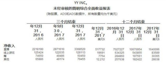 欢聚时代2017年净利润近25亿元 旗下虎牙将赴美上市
