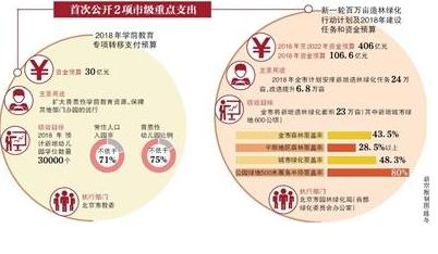 北京市级部门预算公布 30亿投向学前教育