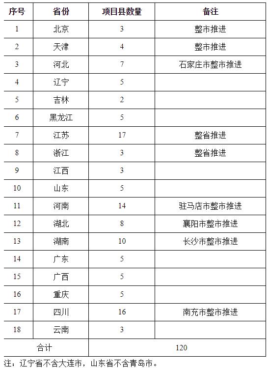 2018年畜禽粪污资源化利用项目县控制数量指标