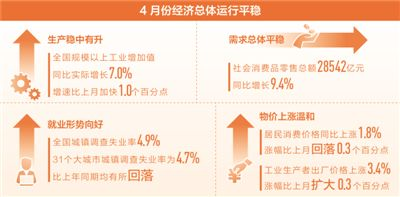 中国经济延续稳中向好态势(在国新办新闻发布会上)