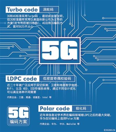 5G标准是如何制定的