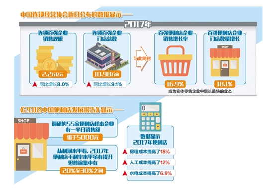 国内便利店加速数字化转型
