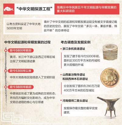 考古实证:中华文明五千年!(在国新办新闻发布会上)