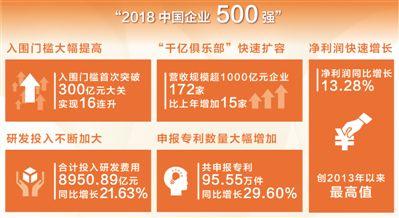 2018中国企业500强营收首破70万亿元 大企业迈上新台阶
