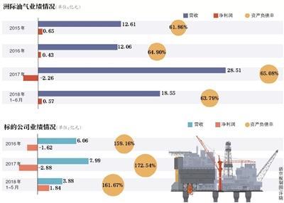 洲际油气50亿买油田 标的资产净额-20.72亿