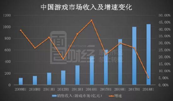 中国游戏市场增速创十年新低 52家上市公司市值蒸发7000亿