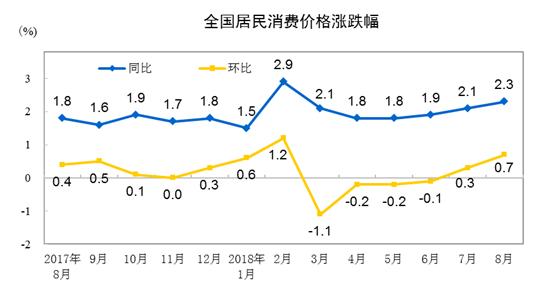 2018年8月份居民消费价格同比上涨2.3%