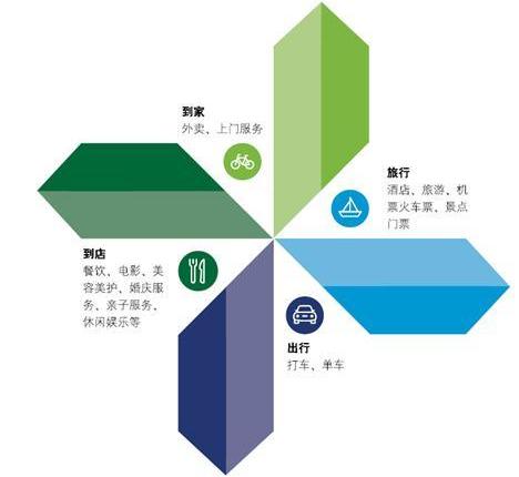 德勤中国:生活服务电商市场未来5年将超8万亿