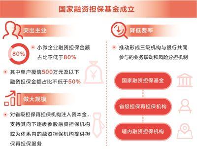 """国家融资担保基金成立:破解小微企业、""""三农""""融资难题"""