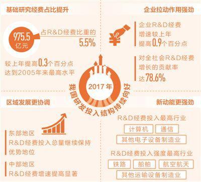 去年中国研发投入超1.76万亿元 占GDP2.13%创新高