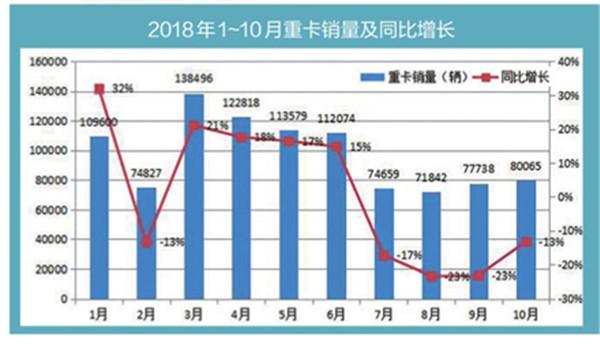 10月重卡市场再遇冷 全年销量仍可达百万