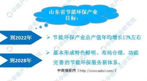 山东省节能环保服务业产业布局分析及重点项目汇总一览